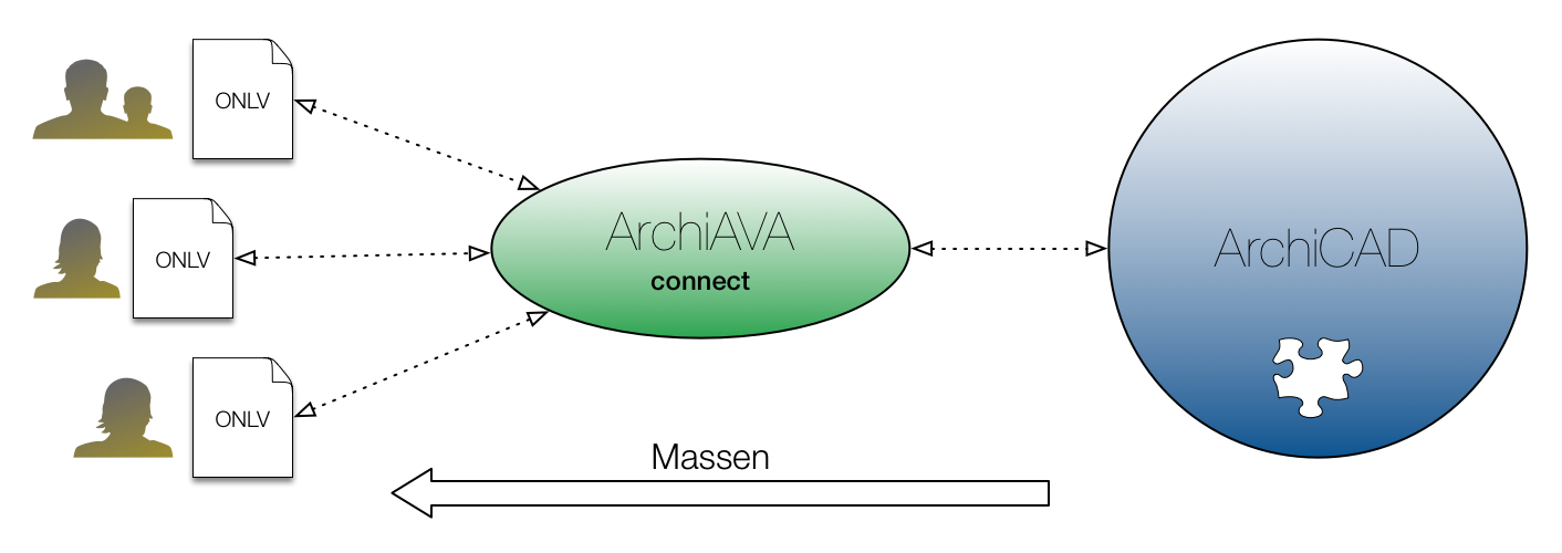 ArchiAVAconnect Workflow Diagramm